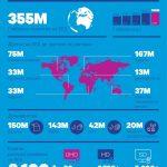 Нараства обхватът на SES до 355 млн. домакинства по целия свят